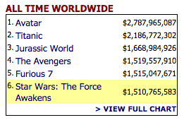 star-wars-boxofficemojo